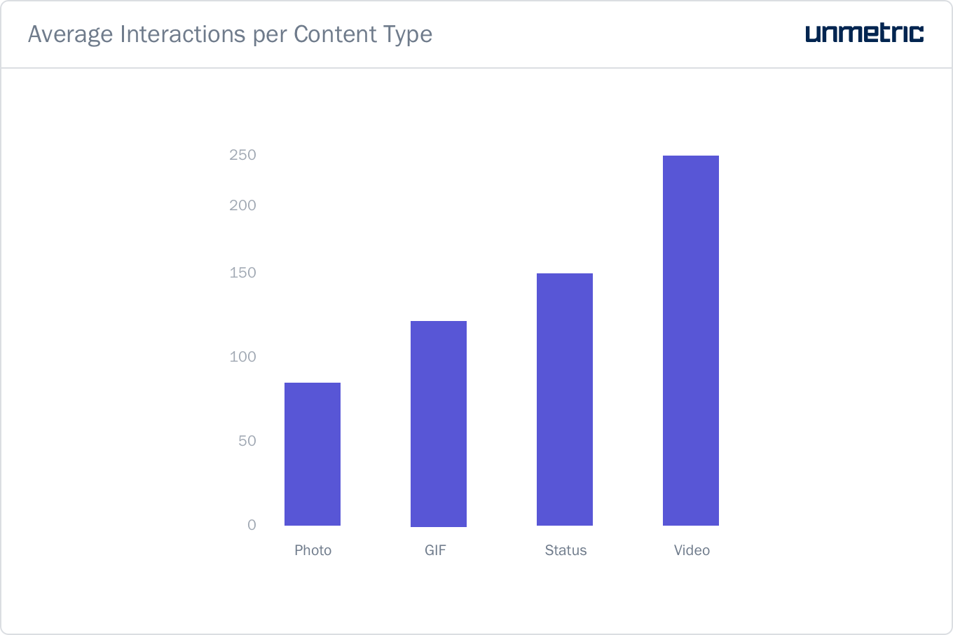 Average interactions per content type