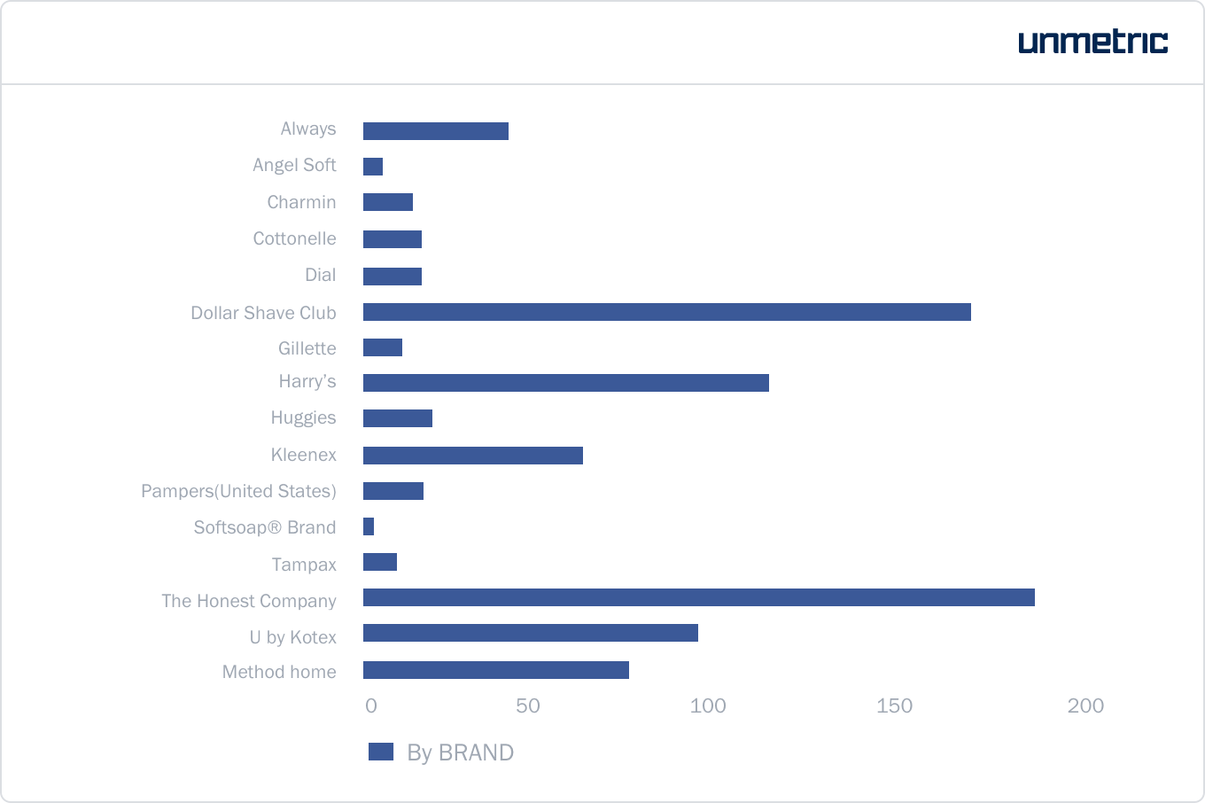 Number of posts published by each CPG brand