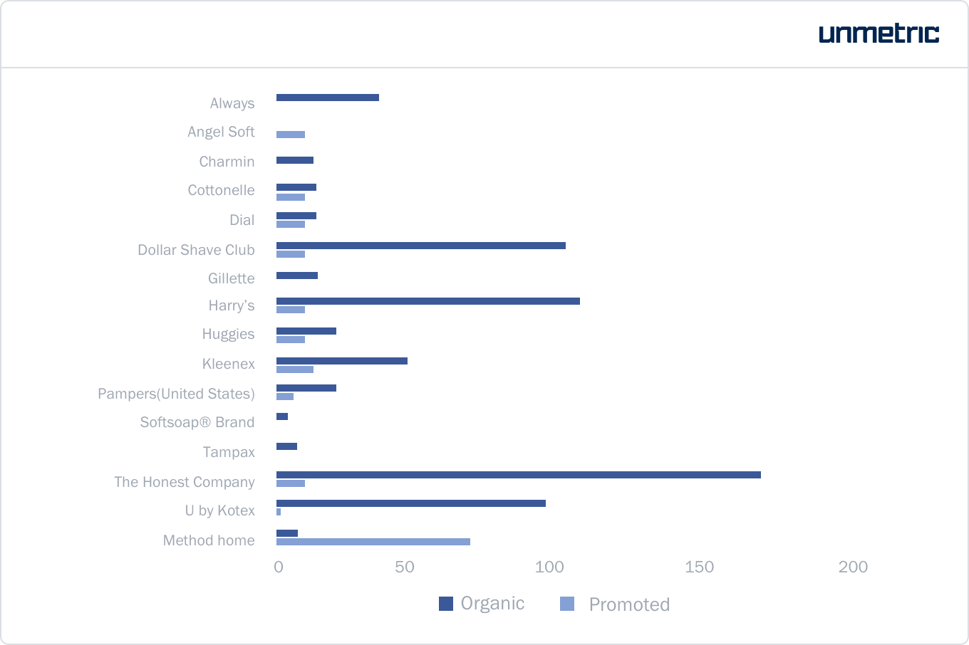 Number of organic and promoted posts by each CPG brand