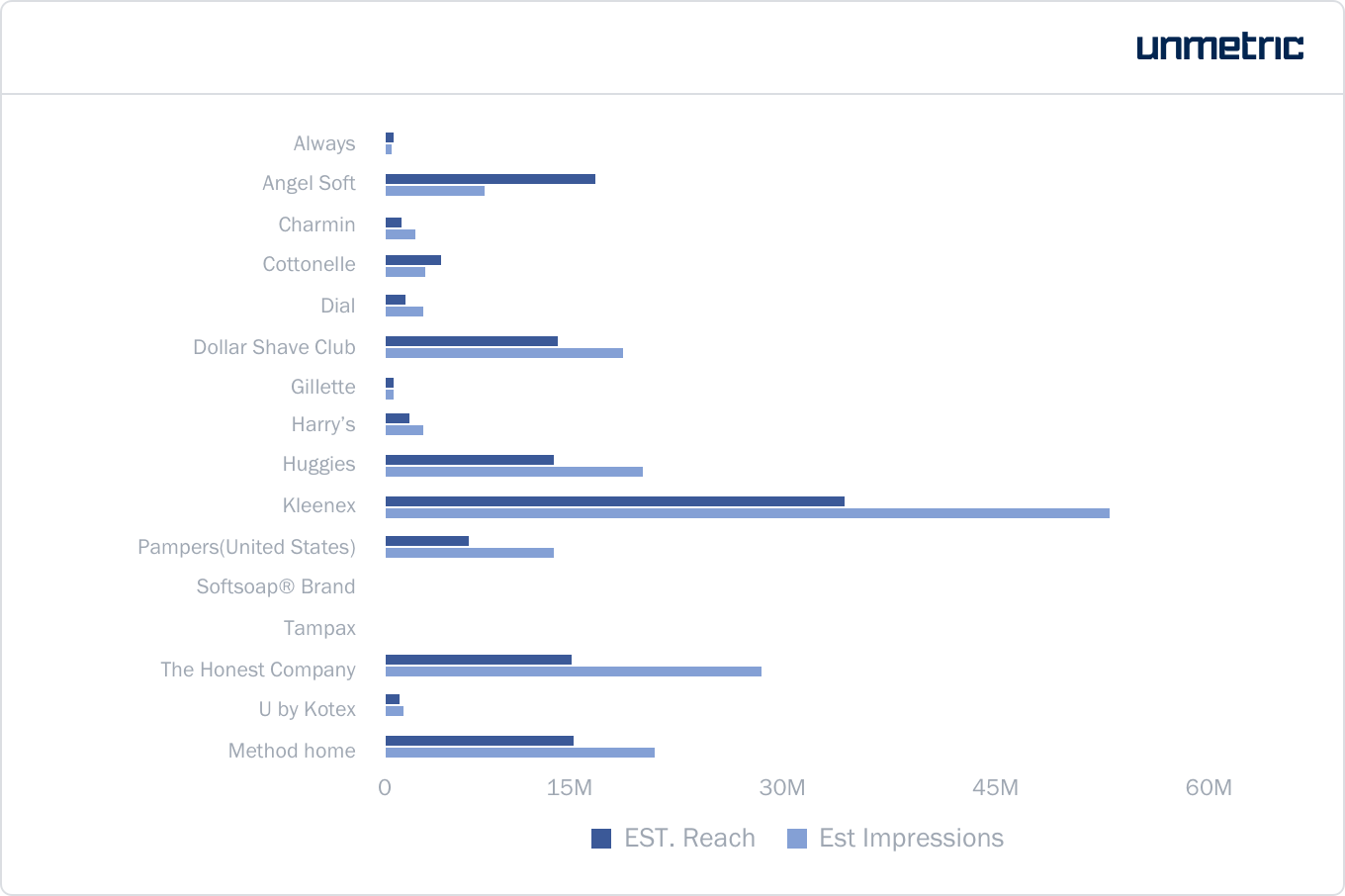 Overall estimated reach and impressions for each brand