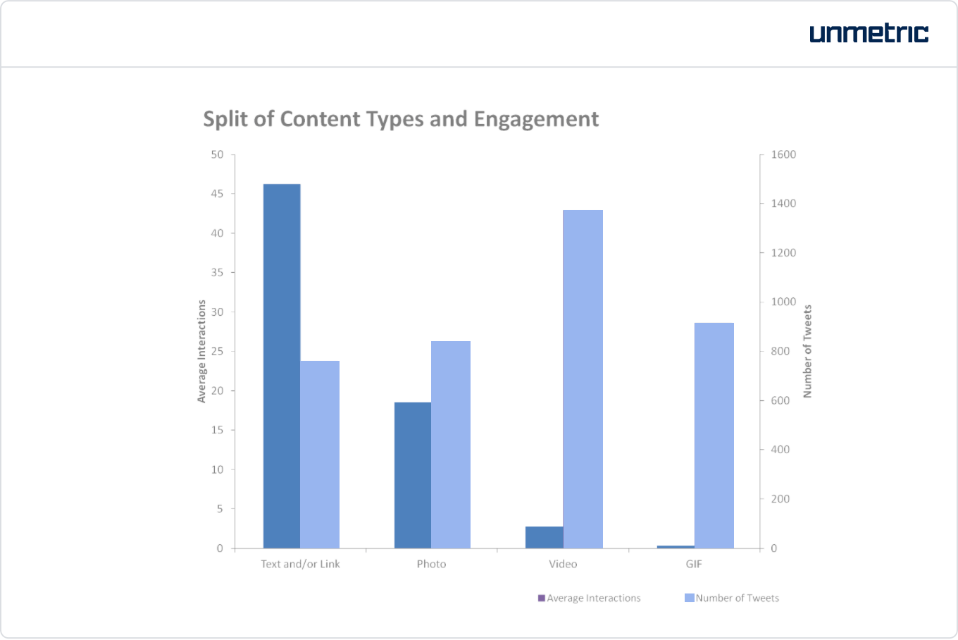 Volume and engagement received by photos, videos, text/links and GIFs