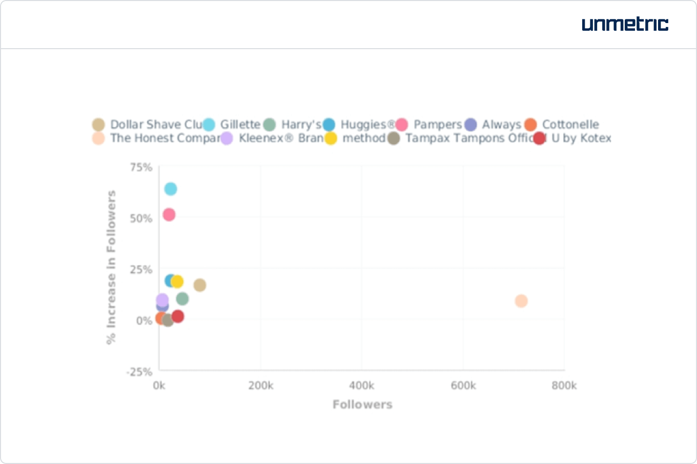 The number of followers and growth rate for each CPG brand