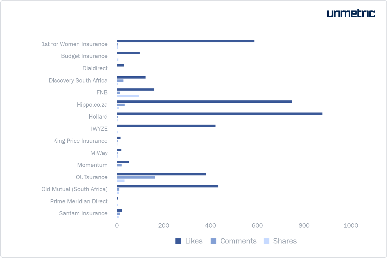 Average likes, comments and shares received by each insurance brand