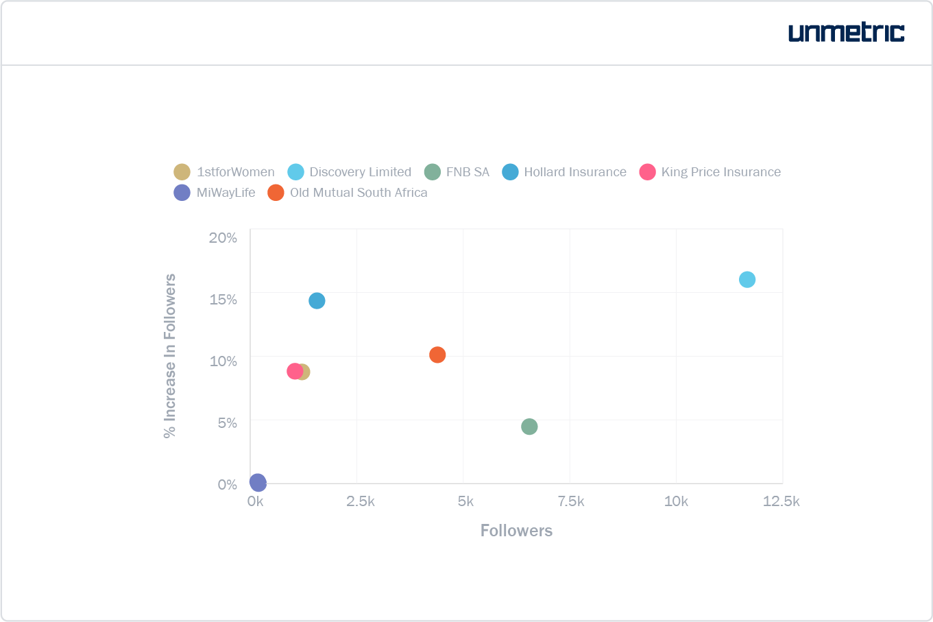 Follower size and growth for each brand on Instagram