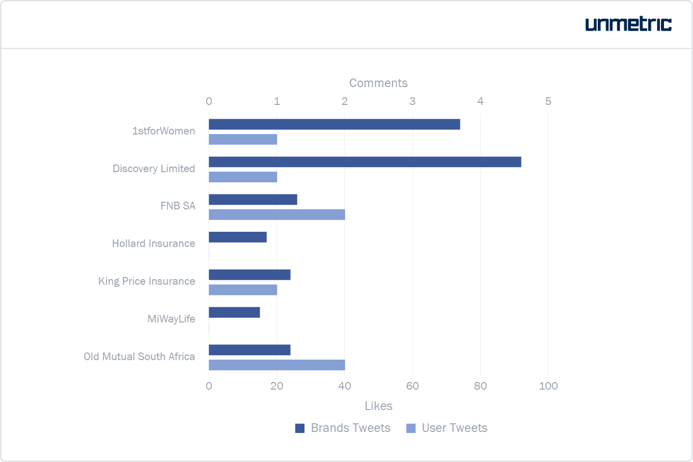 Likes and comments received by each brand on Instagram