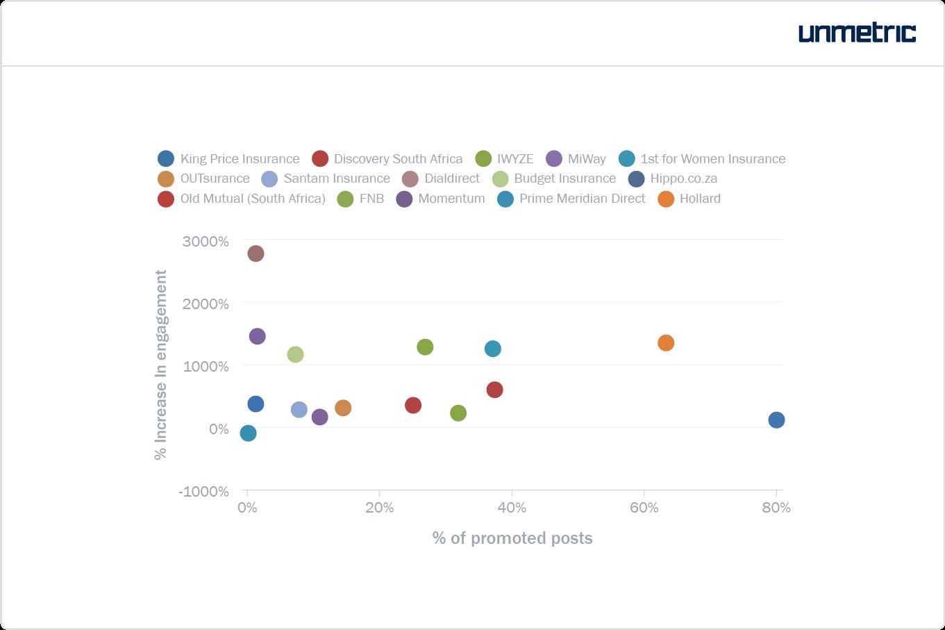 Percentage promoted vis-a-vis engagement returns