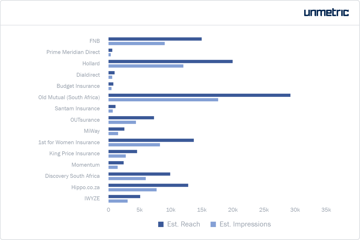 Estimated reach and impressions received by each brand