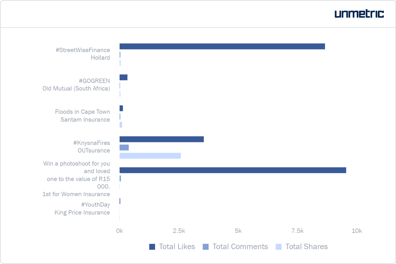 Likes, comments and shares per campaign