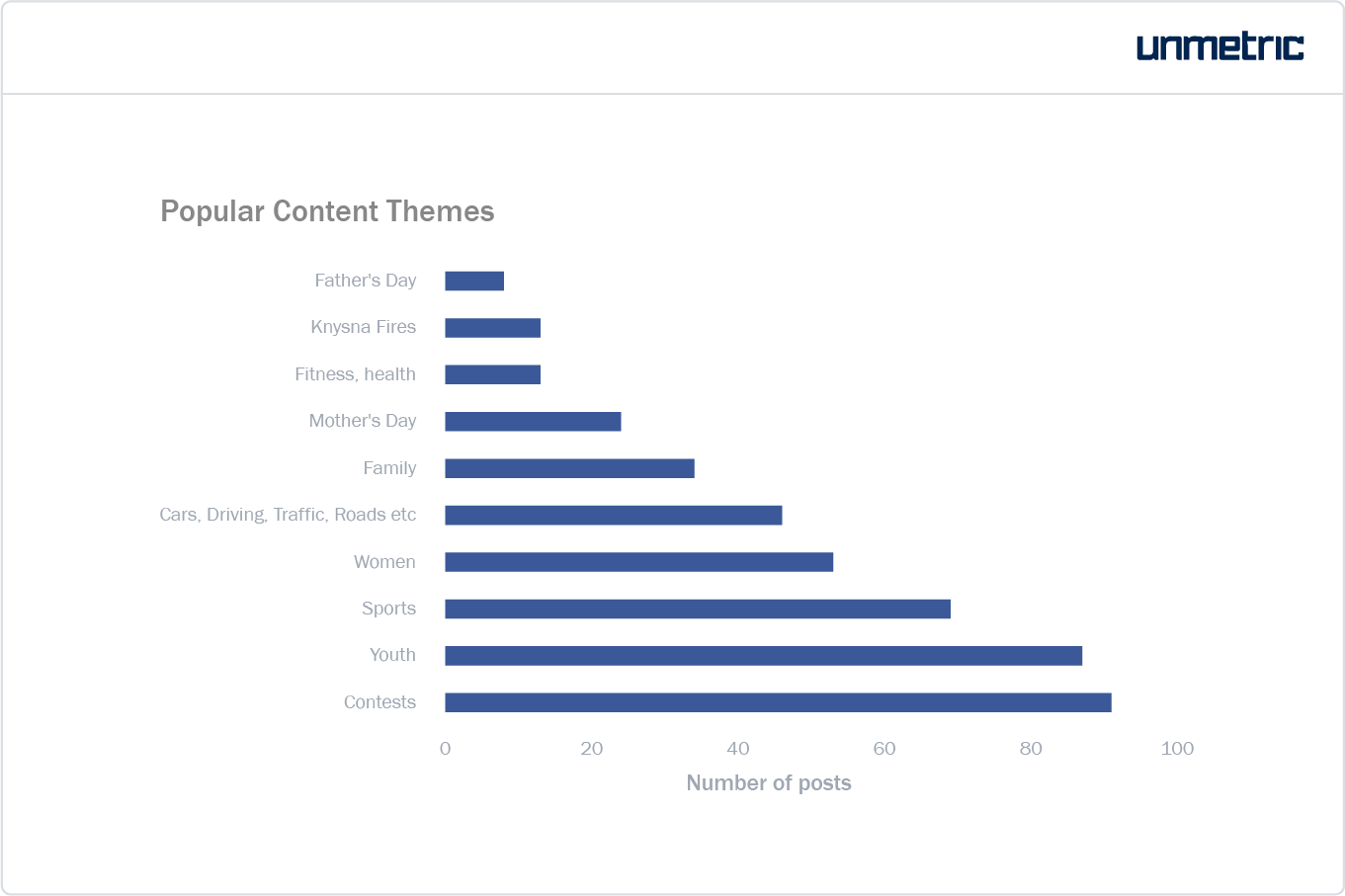 Split of content themes and topics