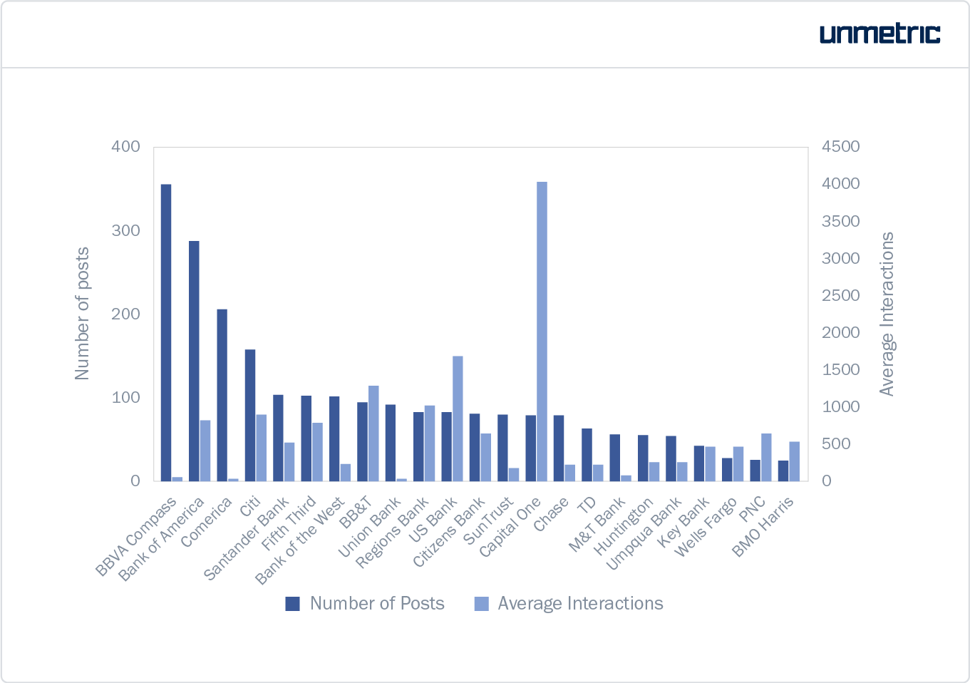 Number of posts put out by each brand vis-a-vis engagement
