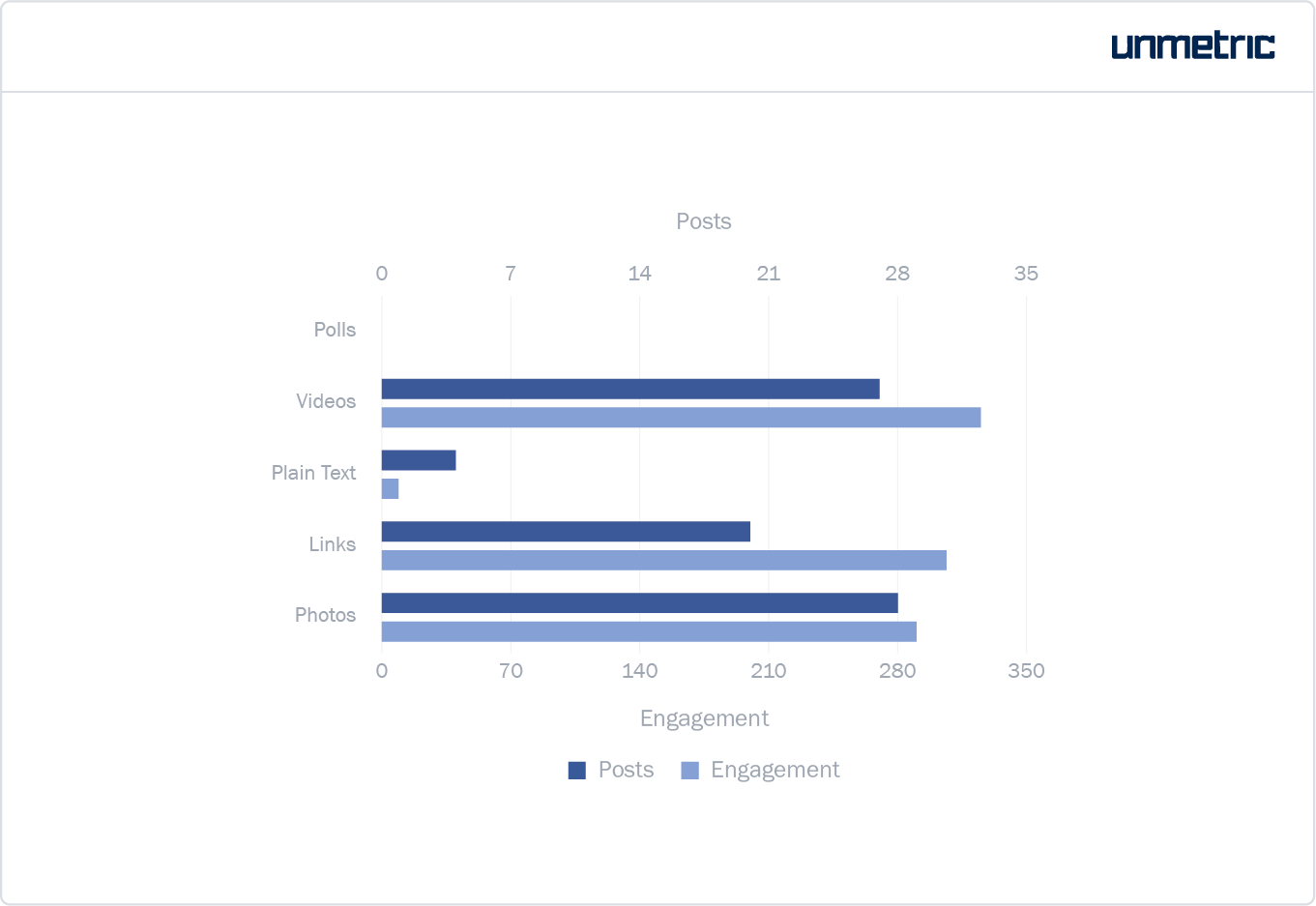 Number of interactions and posts per content type