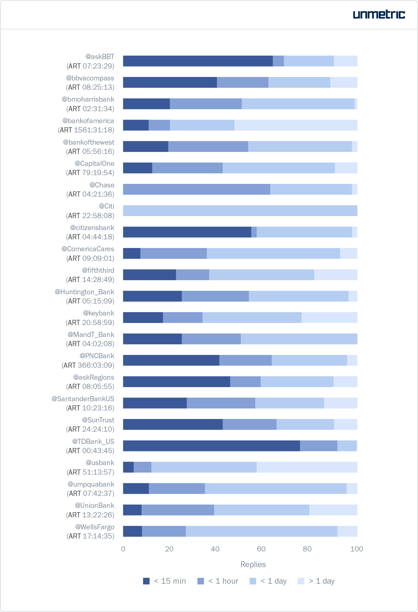 Time taken by each brand to reply to customer tweets on average