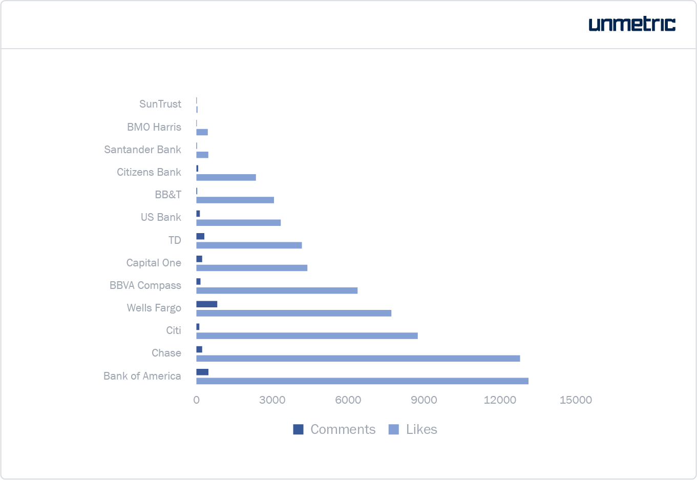 Likes and comments received by banks