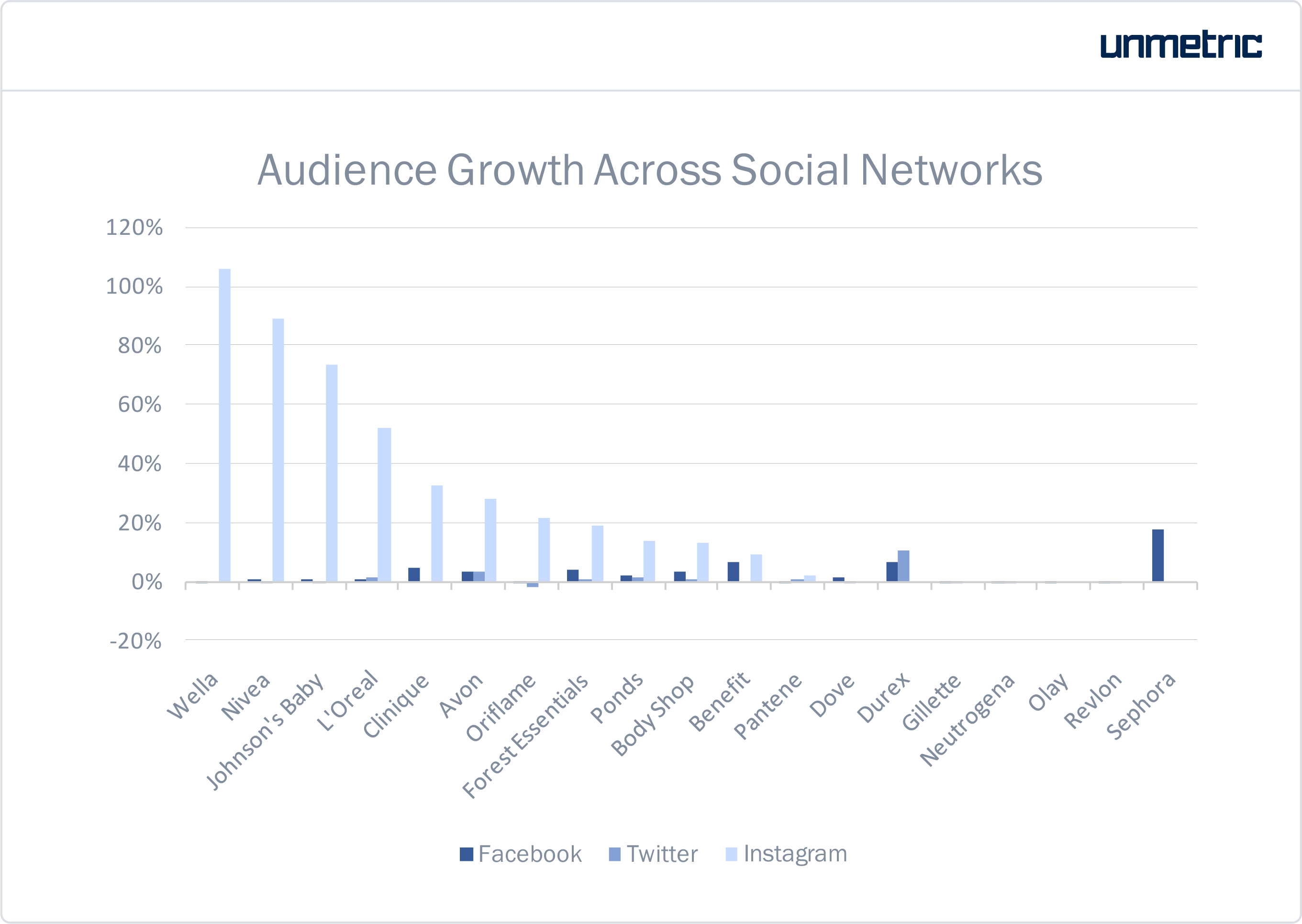 personal care brands in india social media growth