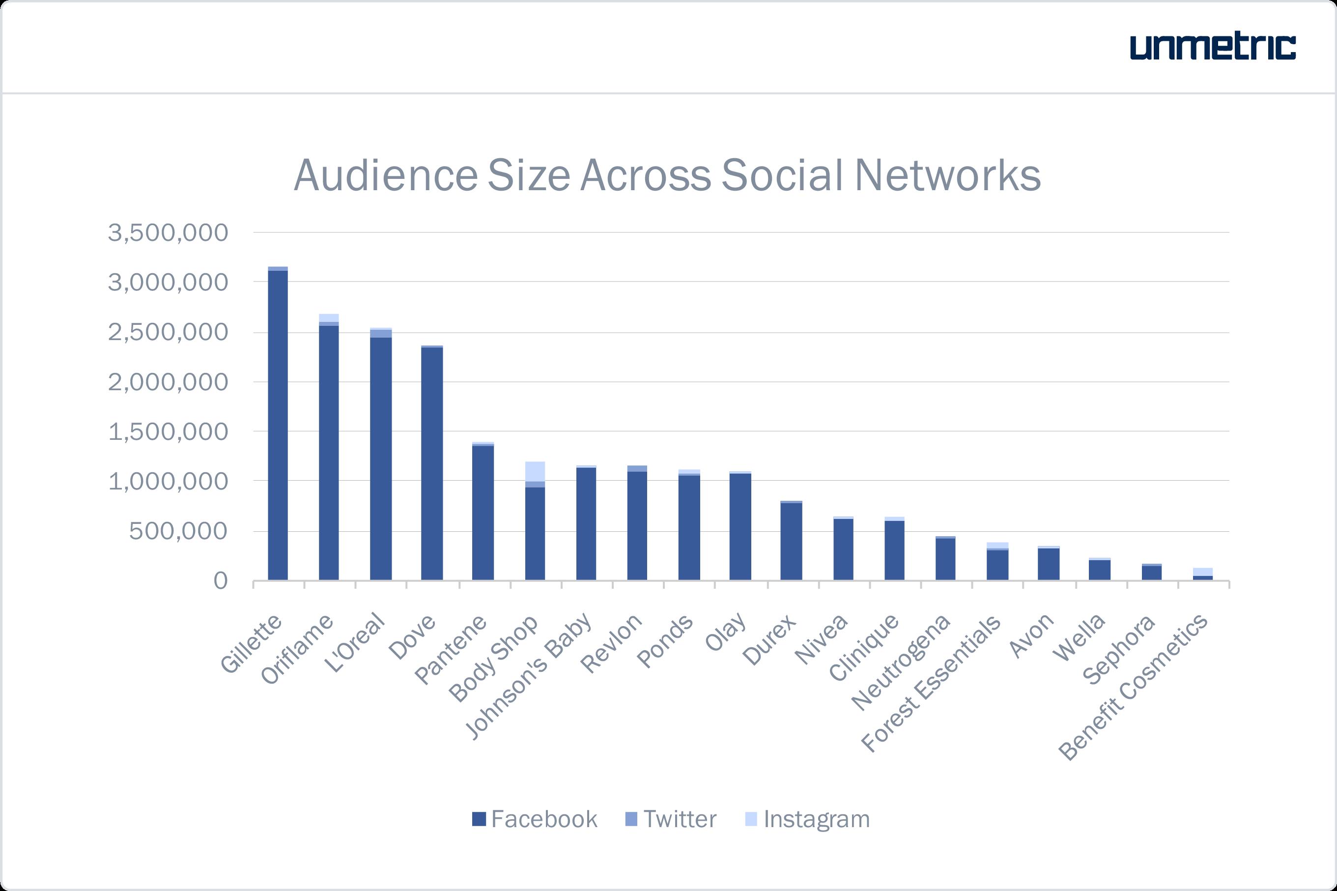 personal care brands in india social media