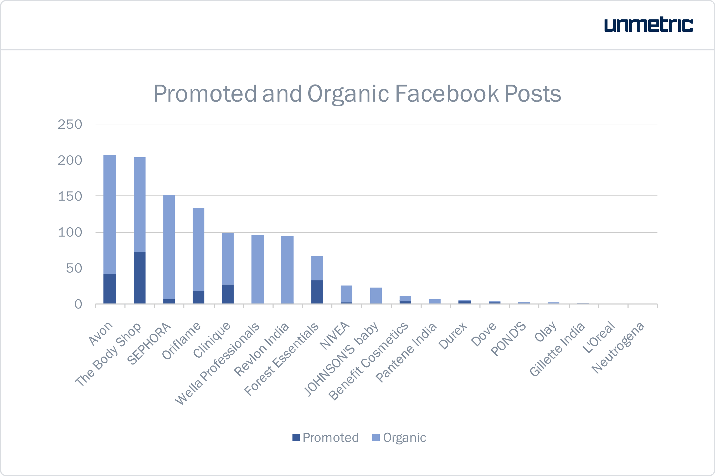 personal care brands in india promoted facebook posts