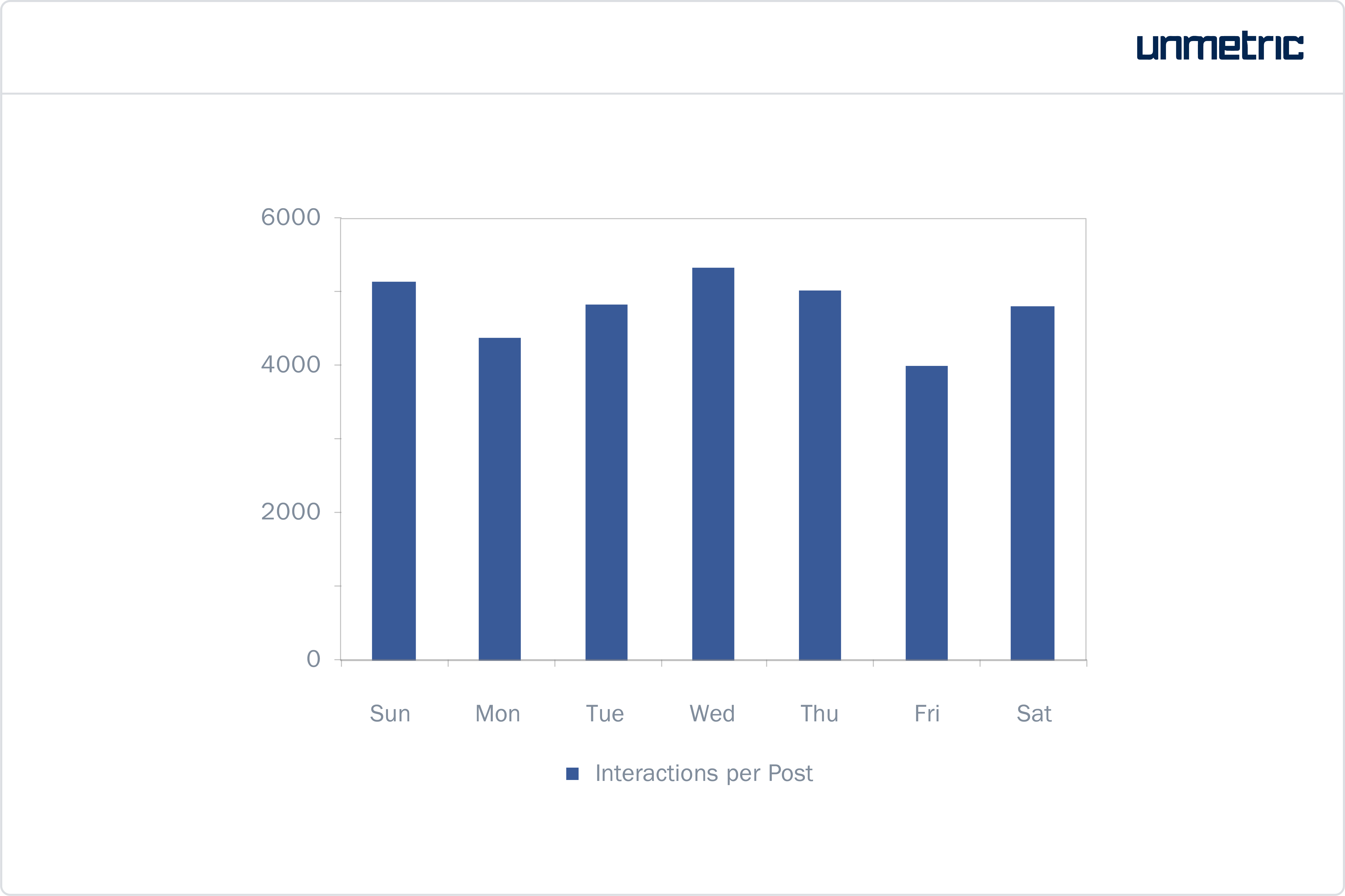 Number of Audience Interactions Recorded on Each Day of the Week