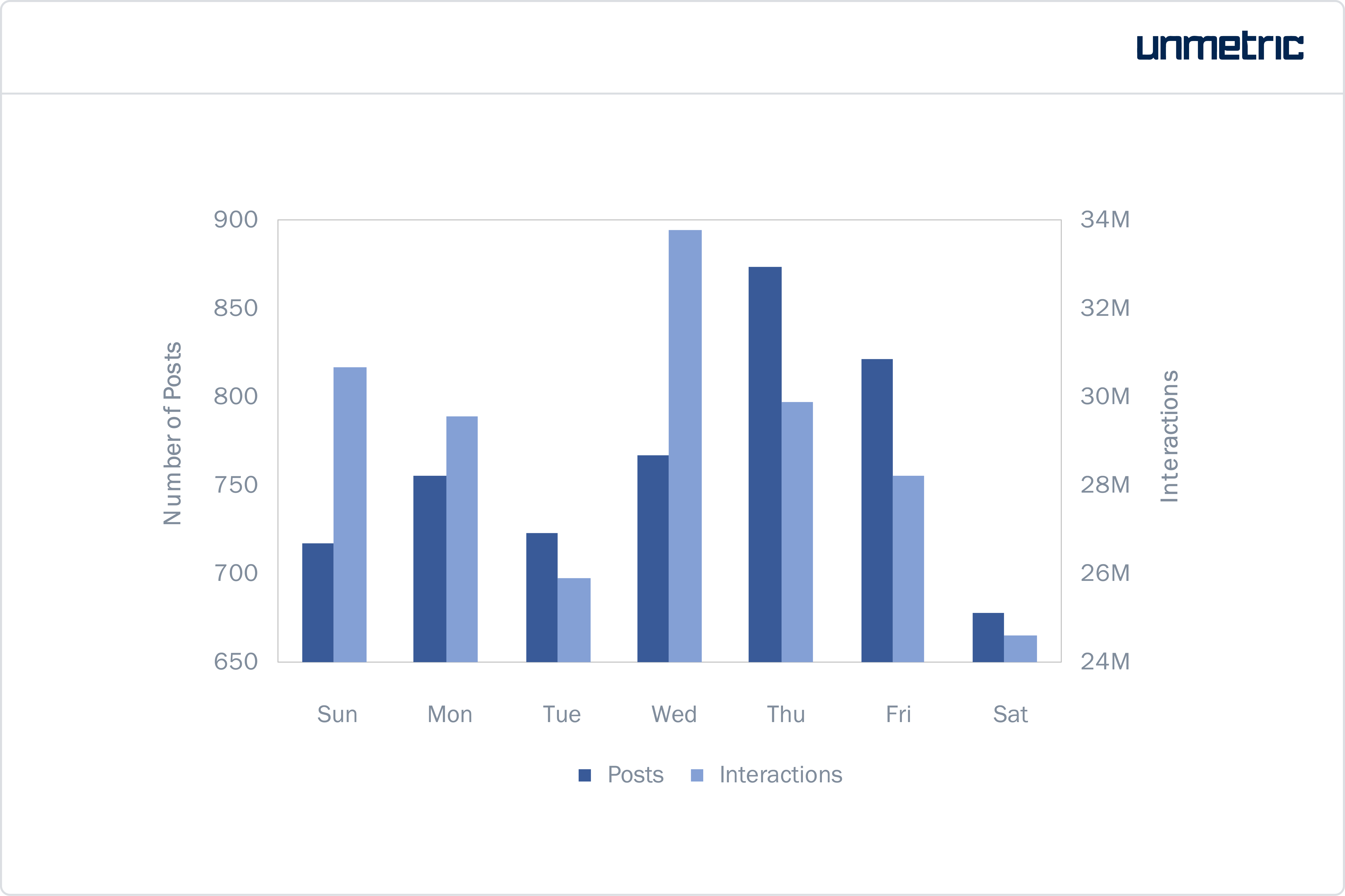 Number of Posts and Interactions Per Day of the Week