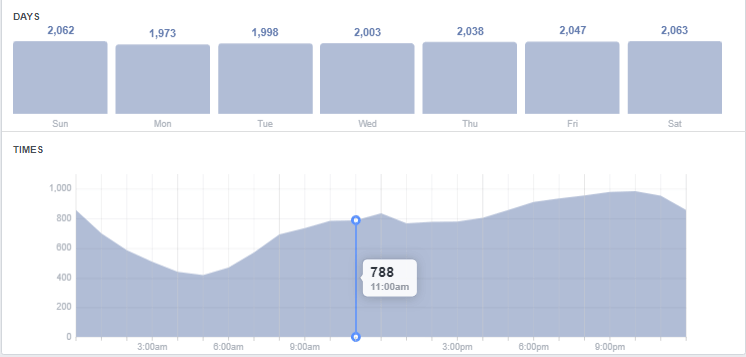 Facebook insights on when your audience is active