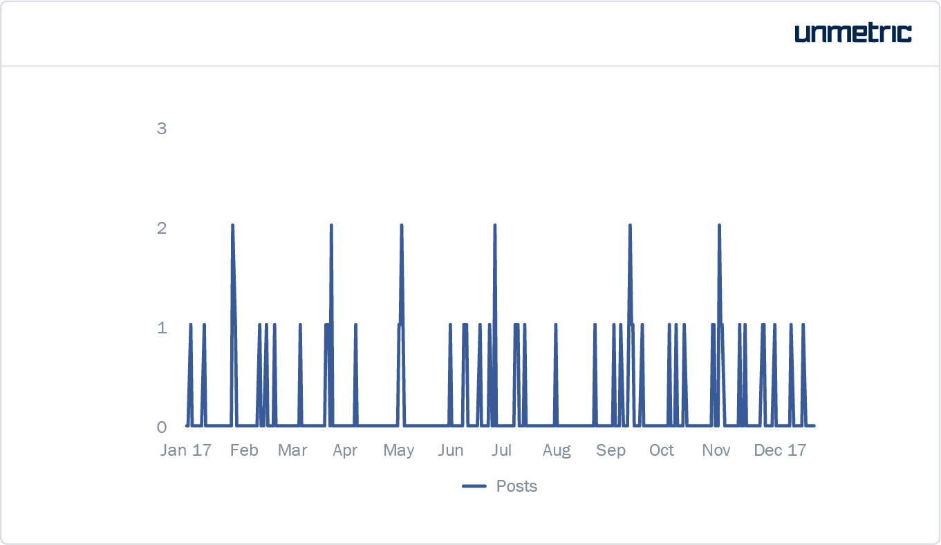 The chart below shows the posting frequency of the brand suggesting that  Nike does not have a consistent pattern in posting.