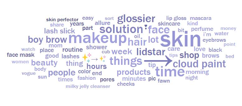 Words Related With Makeup Saubhaya