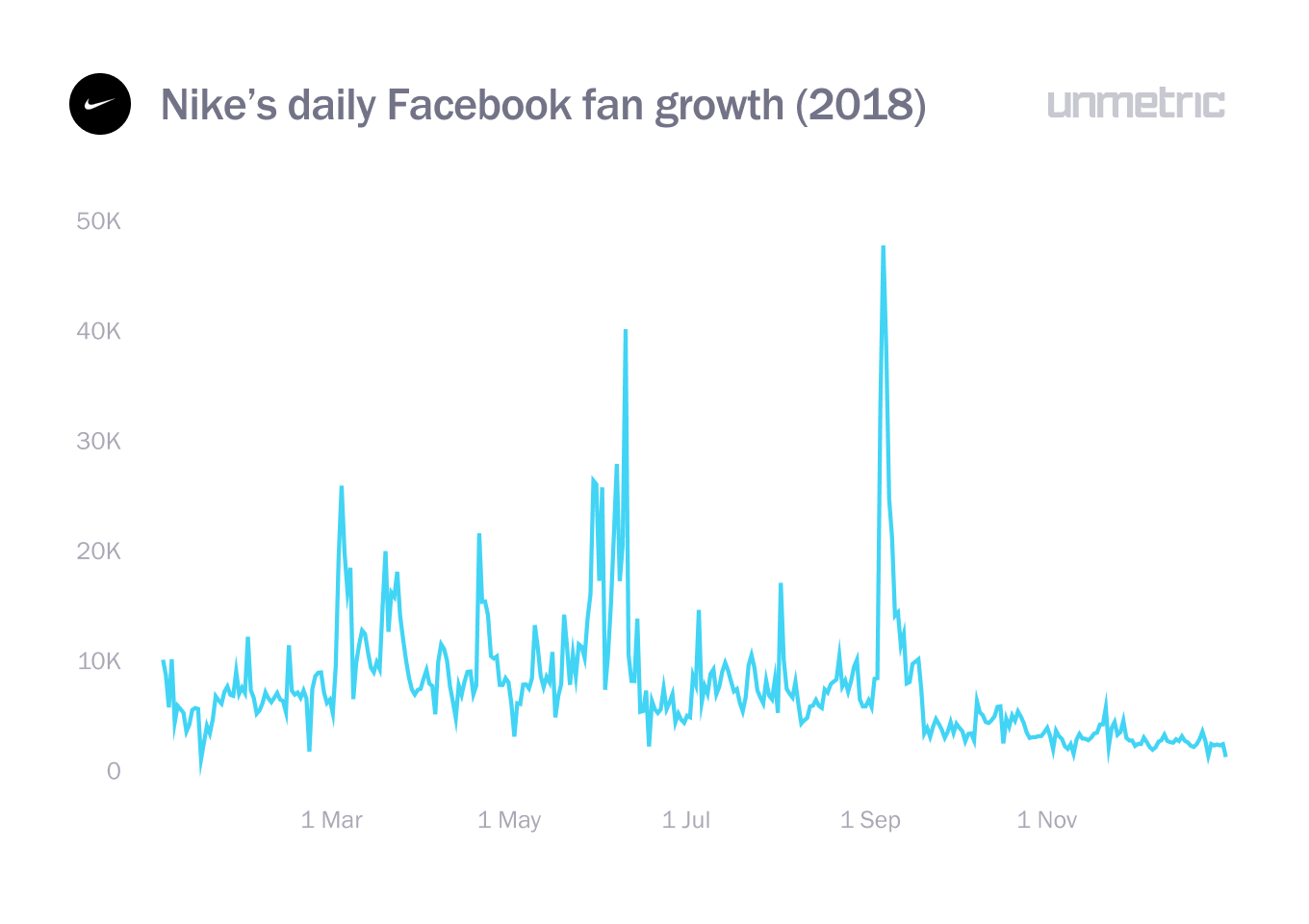 nike daily facebook audience growth