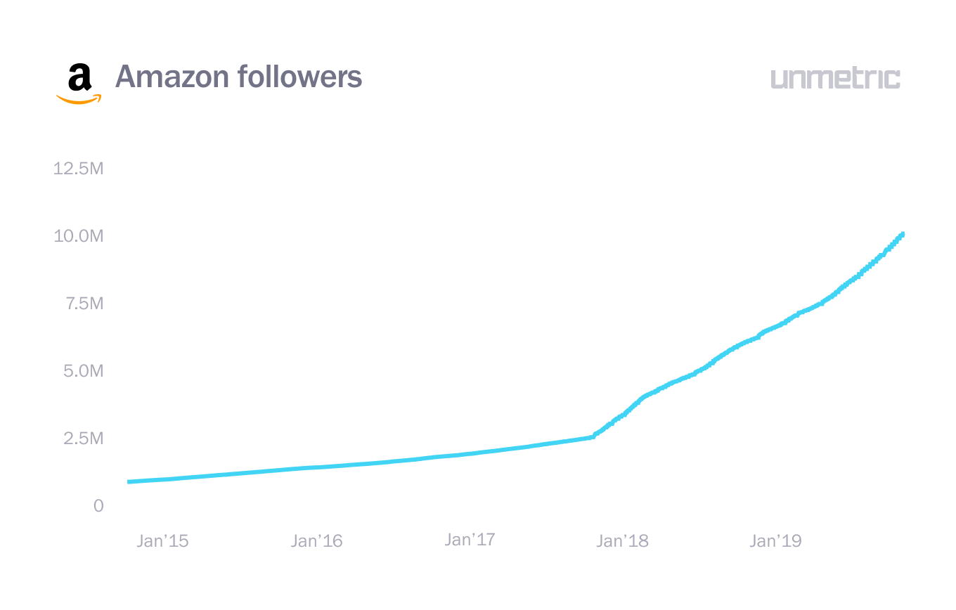 Amazon followers, LinkedIn marketing solution 2020