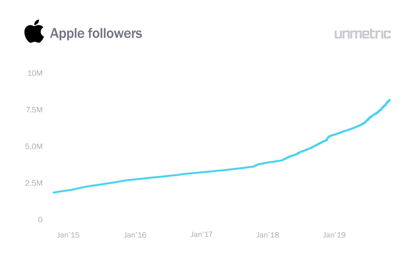 Apple followers growth