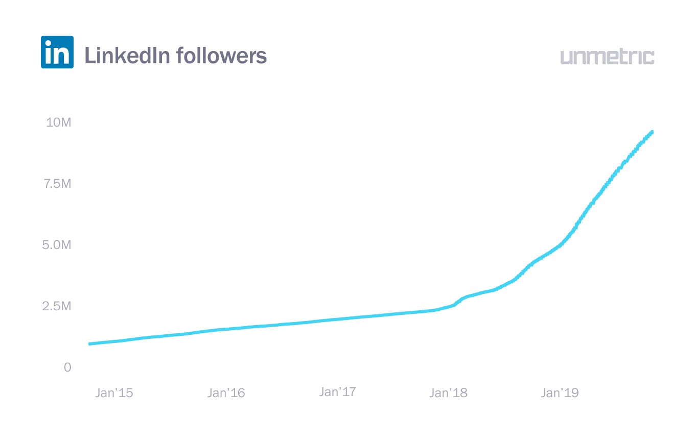 LinkedIn followers, marketing on LinkedIn
