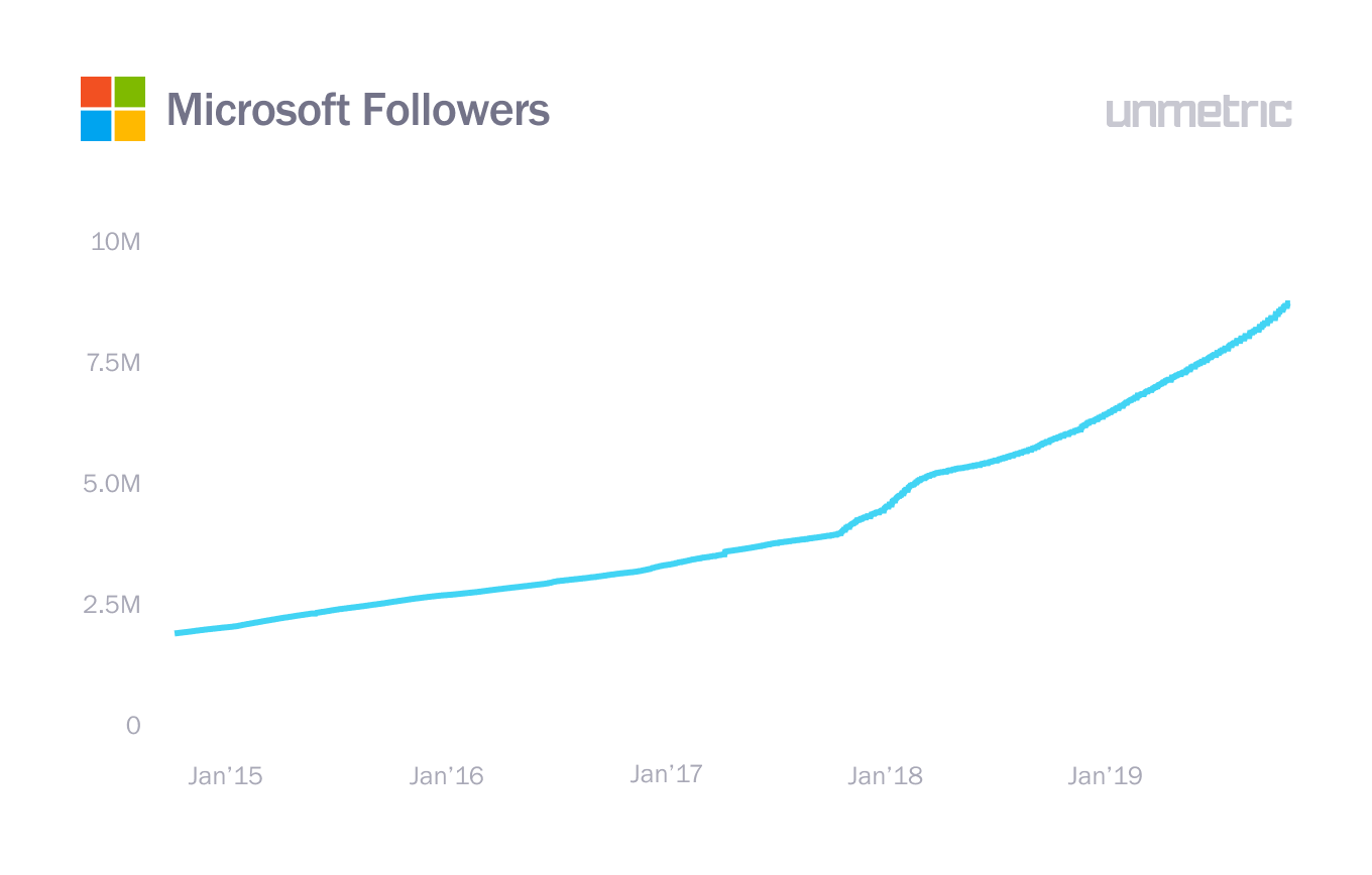 Microsoft followers, social media marketing