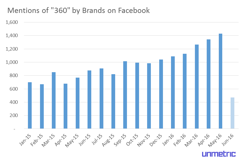360-mentions-on-facebook.png