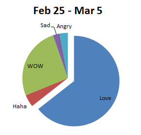 Facebook_Reactions_Feb25-Mar5.png