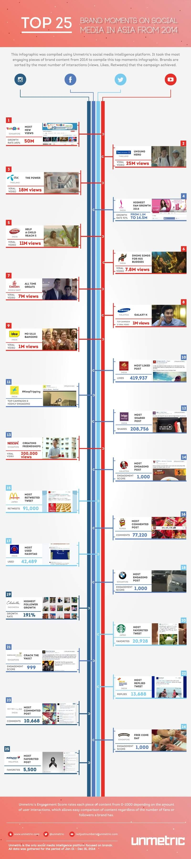 Unmetric_TOP25_APAC_Campaigns_of_2014