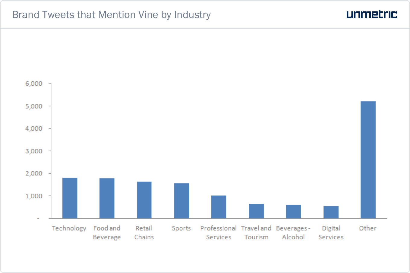Brand-Tweets-that-Mention-Vine-by-Industry.png