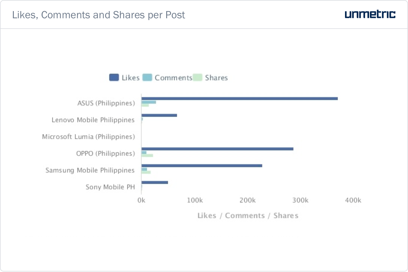 Comparison_Avg_Likes_Comments_Shares_NumPosts_Aug_1_2016_to_Aug_31_2016.png