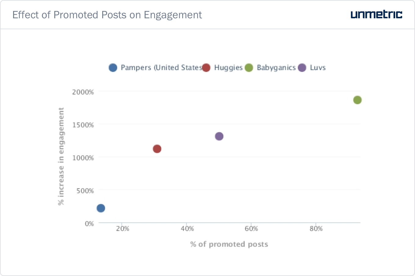 Effect-of-Promoted-Posts-on-Engagement.png