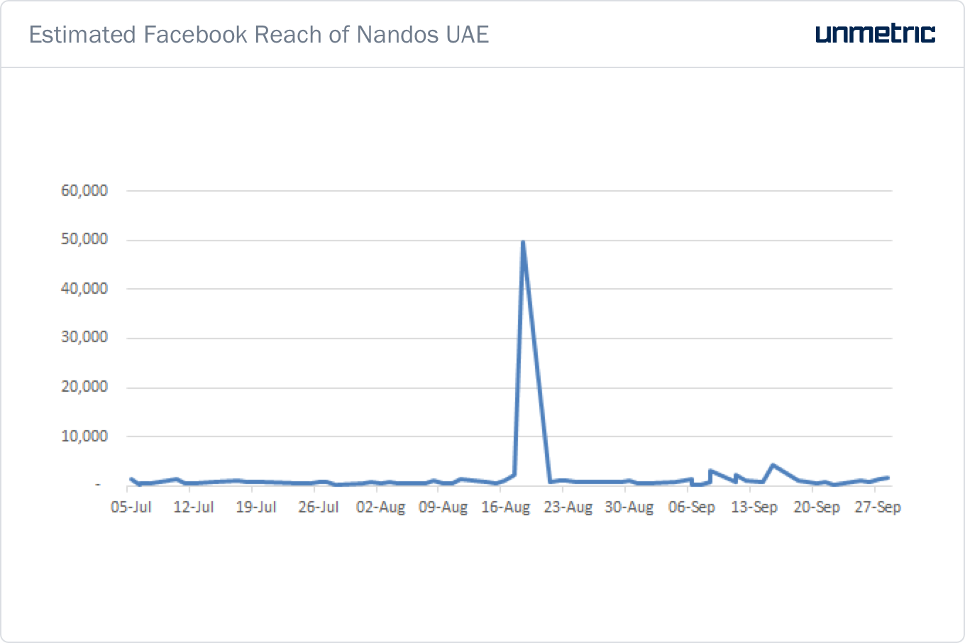 Estimated_Facebook_Reach_of_Nandos_UAE.png