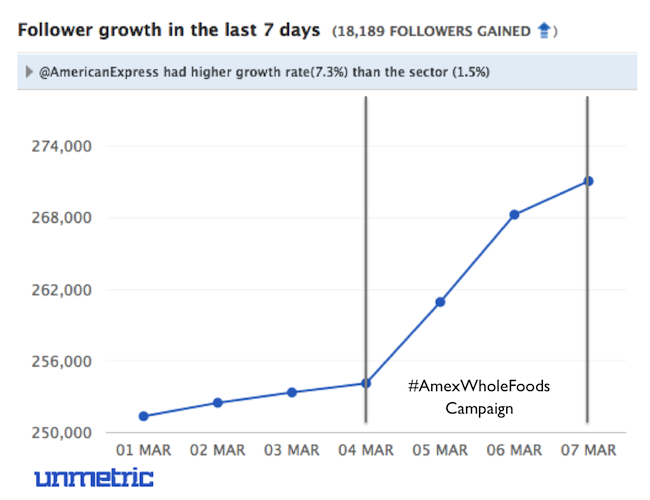 Amex Follower Growth Since Campaign Launced