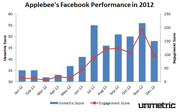 Applebee's 2012 Facebook Performance