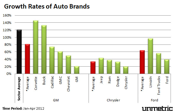 Auto Brands' Facebook Growth