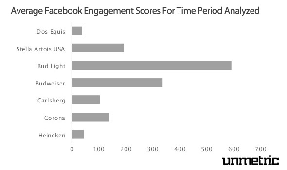 Average Engagement Scores For Beer Brands