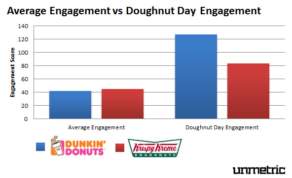Average Engagement vs NDD Engagement