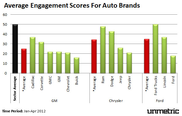 Average Fan Engagement For Auto Brands on Facebook