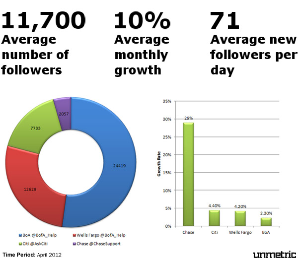 Bank Followers and Growth