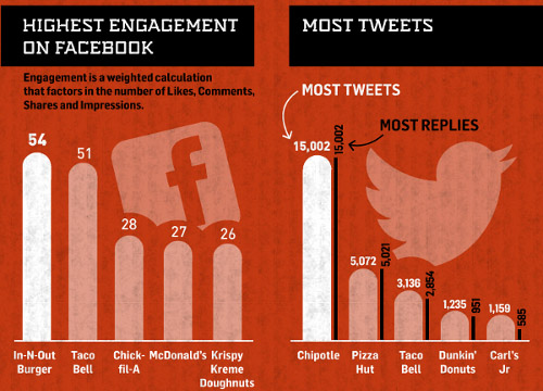 Best Engaging Brand on Facebook, Most Tweets on Twitter