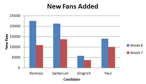 New Fans Added By Candidates