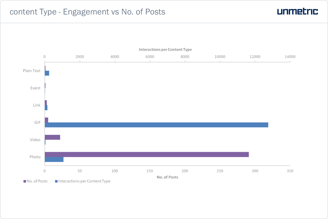 content-Type-Engagement-vs-No. of-Posts.png