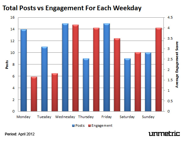 Engagement Variation By Day