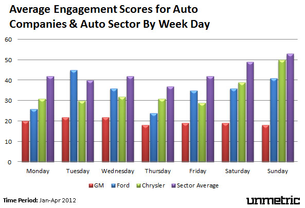 Auto brand engagement by week day