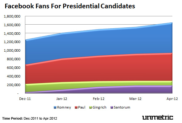 Candidates Facebook Fan Growth